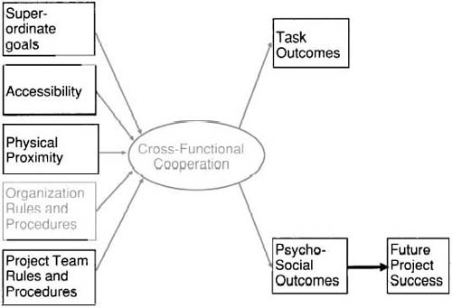 Determinants of cross-functional cooperation in the