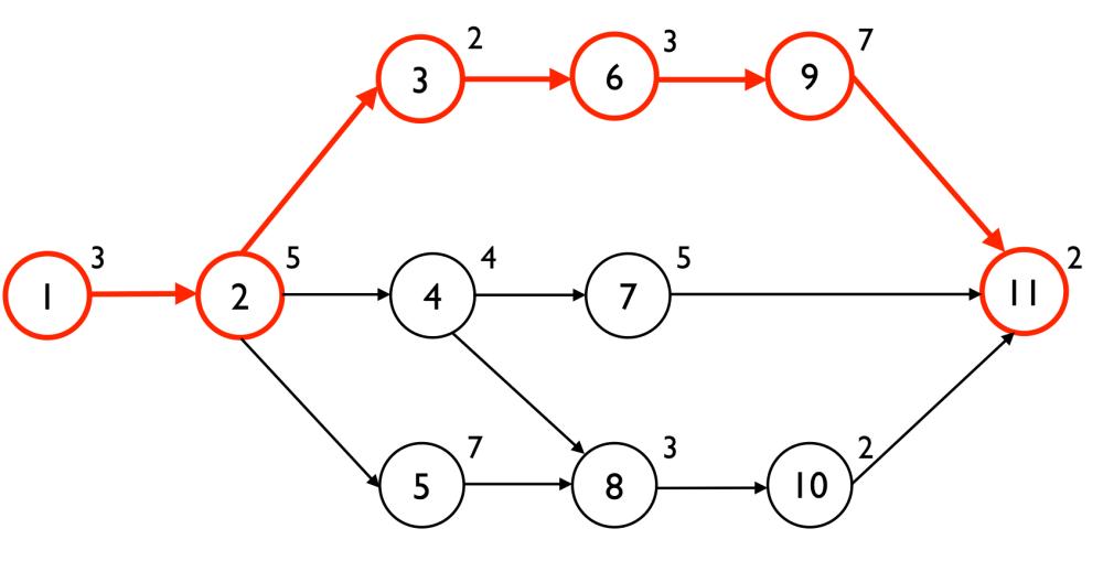 medium resolution of critical path