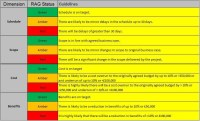 PMO RAG status levels - PM Majik