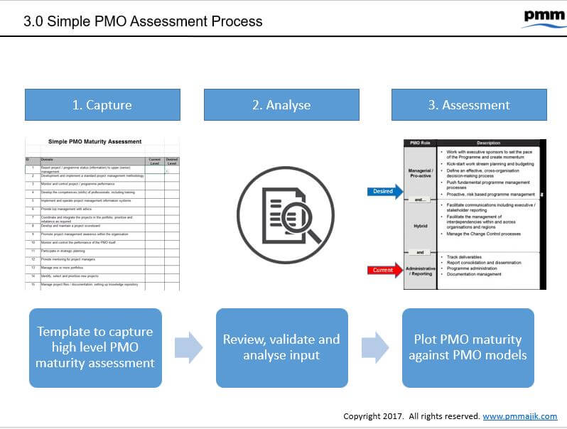 PMO Resources Templates Amp Training PM Majik