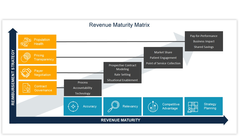 hight resolution of revenue cycle diagram hospital revenue maturity matrix