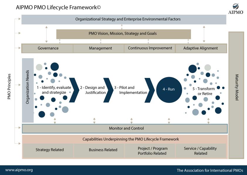 PMO Lifecycle Framework