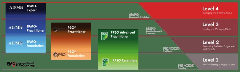 Portfolio, Programme and Project Management Training eLearning