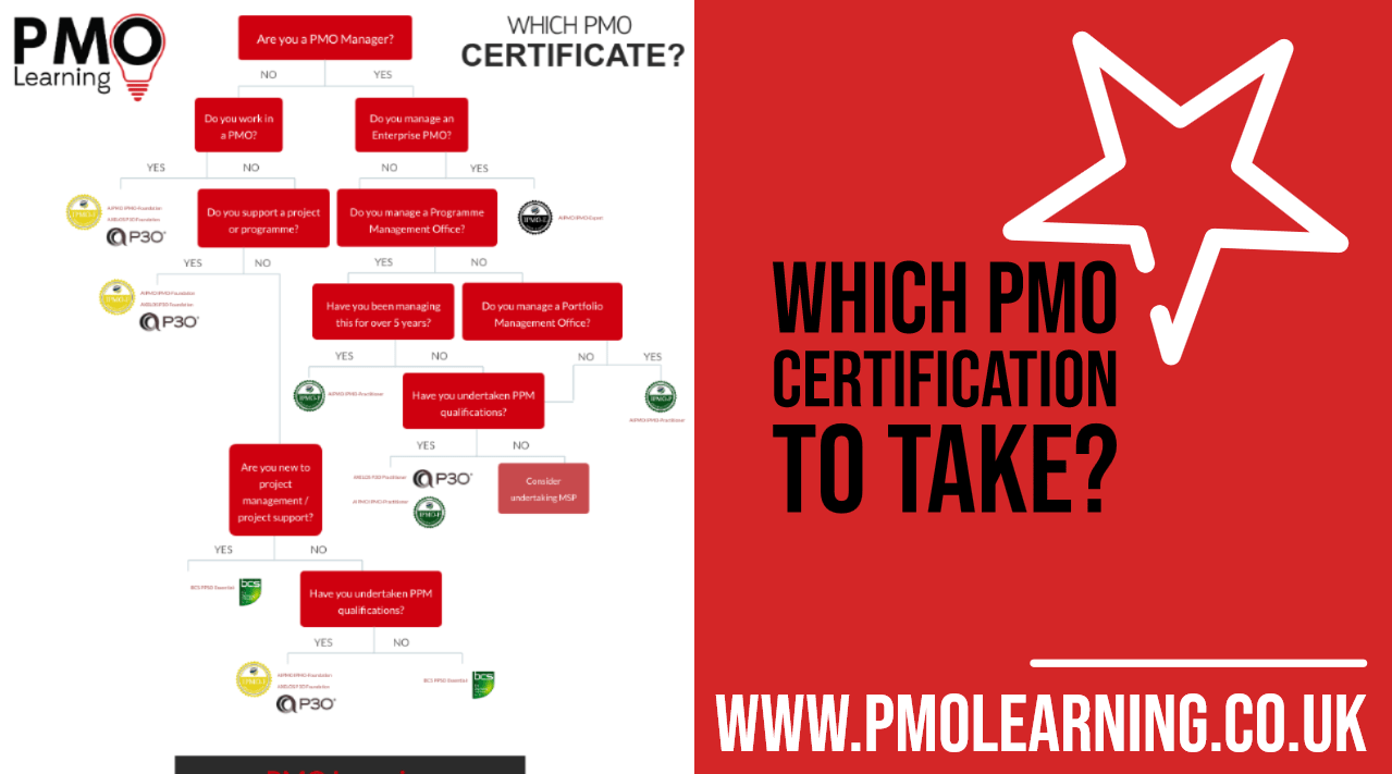 pmo certificate learning asked question