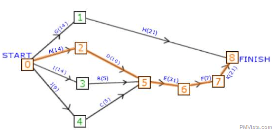 How To Use Critical Path Method In Activity Network Diagram Or