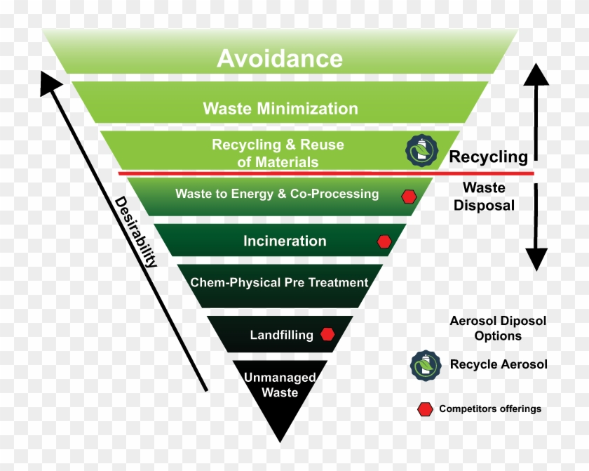 Epa Waste Management Hierarchy - Hierarchy Of Solid Waste Management. HD Png Download - 755x590(#6417702) - PngFind