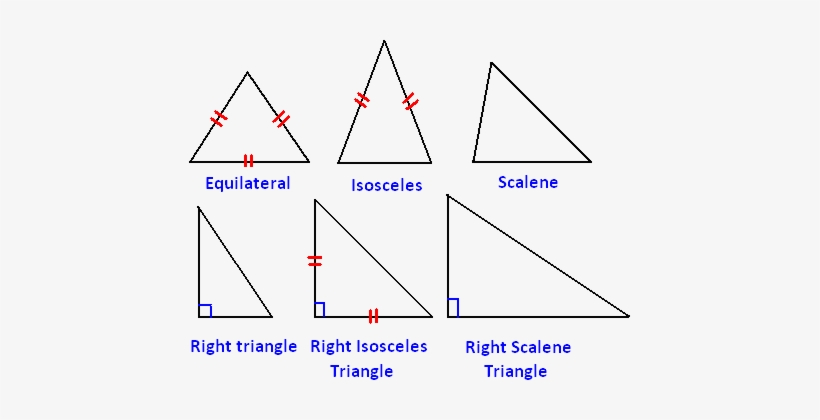 Different Types Of Triangle Like Acute Scalene Triangle