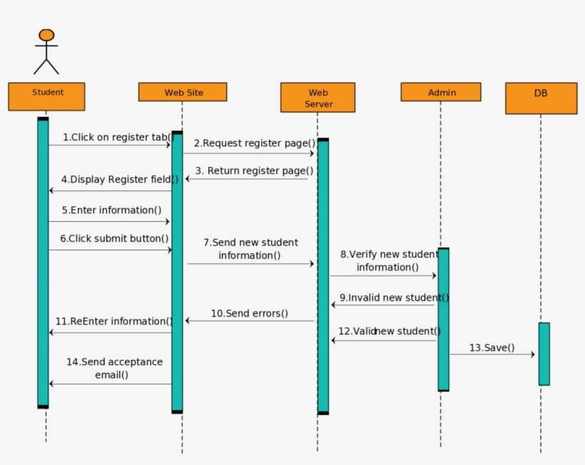 sequence diagram for hotel reservation system f150 wire we wiring templates fit a student registration
