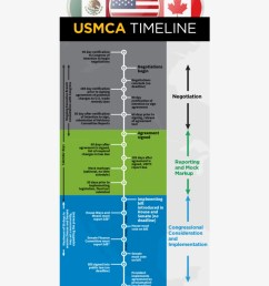 according to this timeline congress has to pass and diagram [ 820 x 1083 Pixel ]