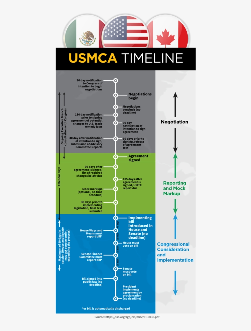 medium resolution of according to this timeline congress has to pass and diagram
