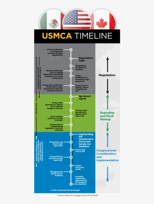 small resolution of according to this timeline congress has to pass and diagram