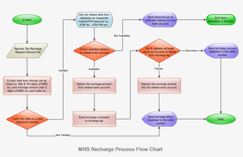 Mrs Recharge Process Flow Chart Mobile Banking Process Flow Chart 1001x597 Png Download Pngkit