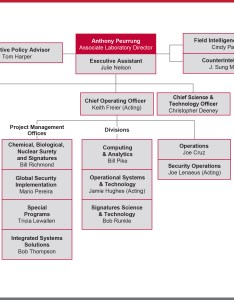 Leadership organization chart also pnnl national security directorate rh
