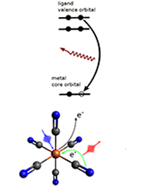 PNNL: Querying Excited Electrons