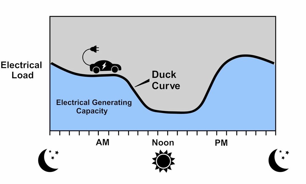 Duck curve of daily electricity use