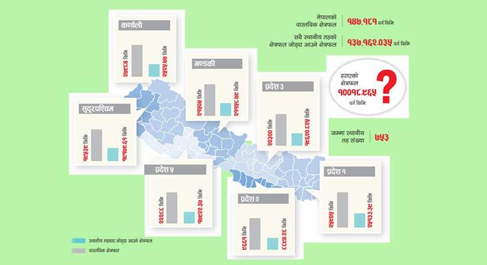 खोइ नेपालको १०,०१९ वर्ग किमि भूमि ?