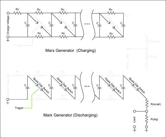 Marx generator