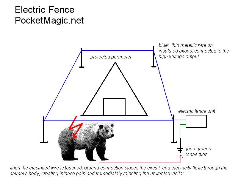 electric fence circuit diagram diy 3 wire 20kv pulses for perimeter defense pocketmagic as said