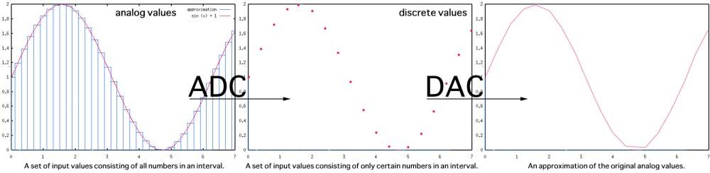 medium resolution of adc and dac
