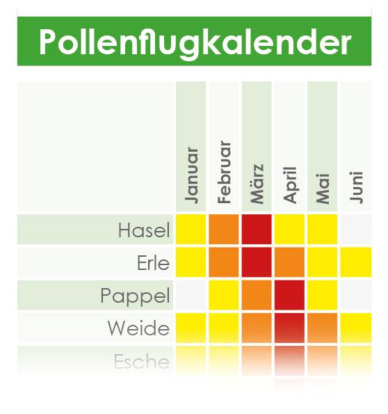 PocketPlaner als Terminplaner - Pollenflugkalender