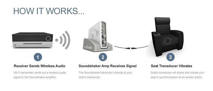 Review: SoundShaker wireless bass transducer for home theater   Poc ...