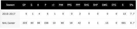 nathan_mackinnon_stats_and_news___nhl_com