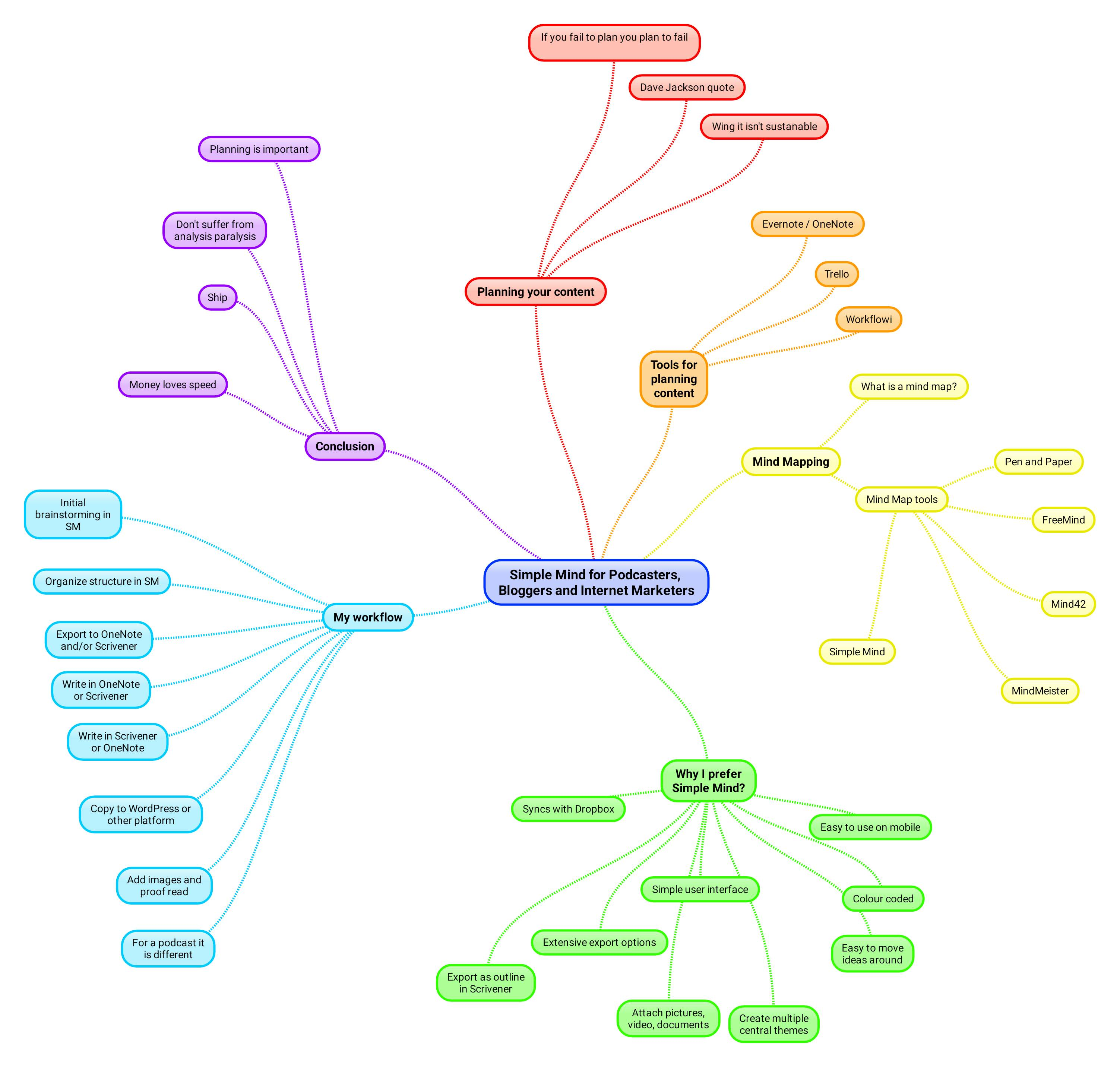 Mind Mapping for Podcasters and Bloggers