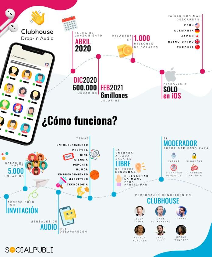 Clubhouse_Infografia