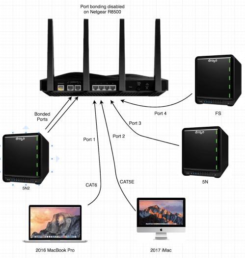 Drobo test diagram