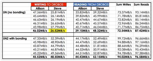 Initial Drobo test results as described