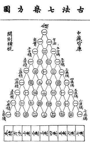 Yang Hui Triangle