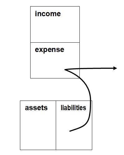 The cash flow pattern of a liability, by Robert Kiyosaki
