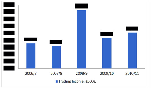Chart 1: Tate Trading Income. © Gil Dekel.