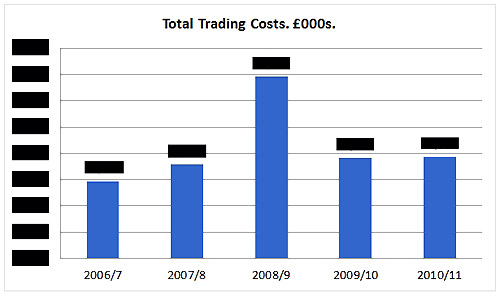 Chart 3: Tate Total Trading Costs. © Gil Dekel.
