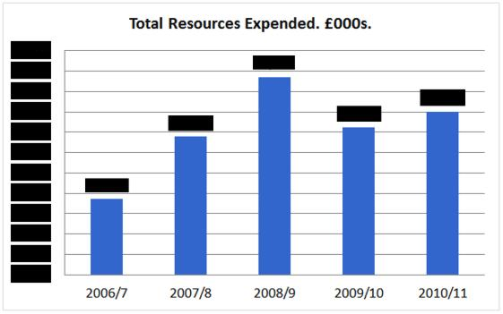 Chart 4: Total Resources Expended. © Gil Dekel.