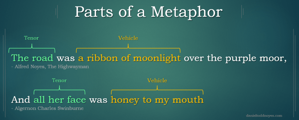 Image showing examples of metaphors with parts clearly labeled.