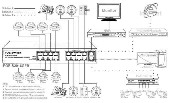 POE-S2016GFB (16FE+2GE) 16 Port 100Mbps IEEE802.3af/at PoE