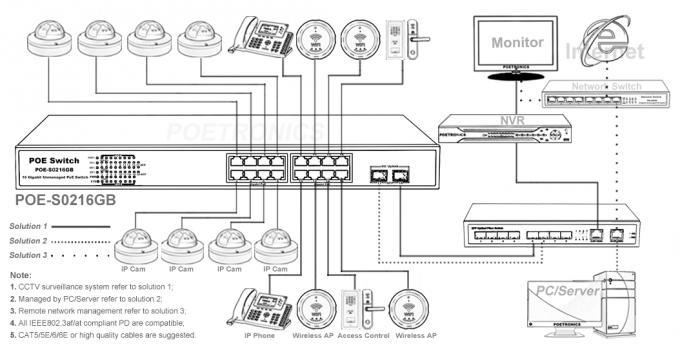 POE-S0216GB (16GE+2GE SFP) 16 Port Gigabit IEEE802.3af/at