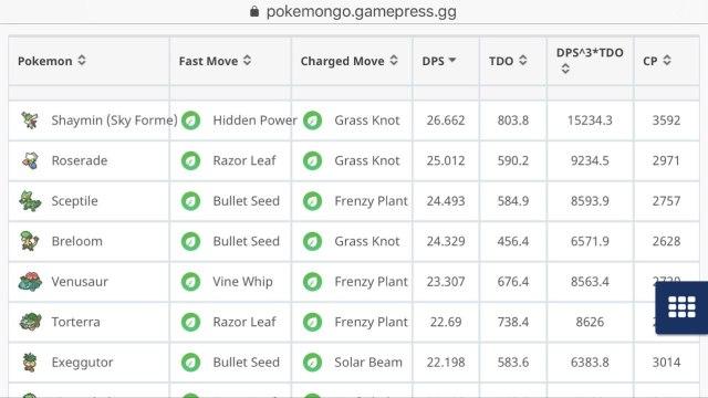 Classifica migliori Pokémon di tipo Erba (Gamepress)