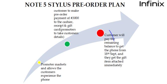 Infinix Note 5 stylus Pre-Order Infinix 5 Stylus Pre Order Plan
