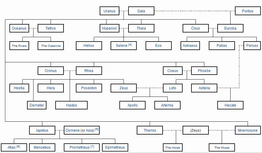 Titan Family Tree