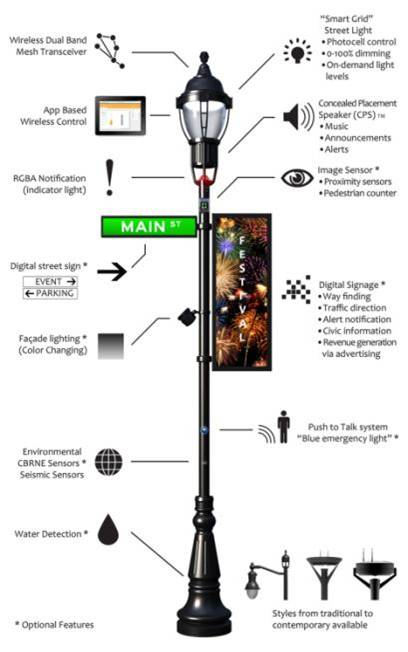 3G4G Small Cells Blog: Small Cells in the Lamp posts
