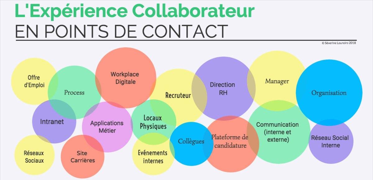 Les points de contact de l'Expérience Collaborateur