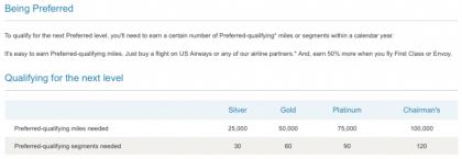 US Airways Preferred Status Chart!