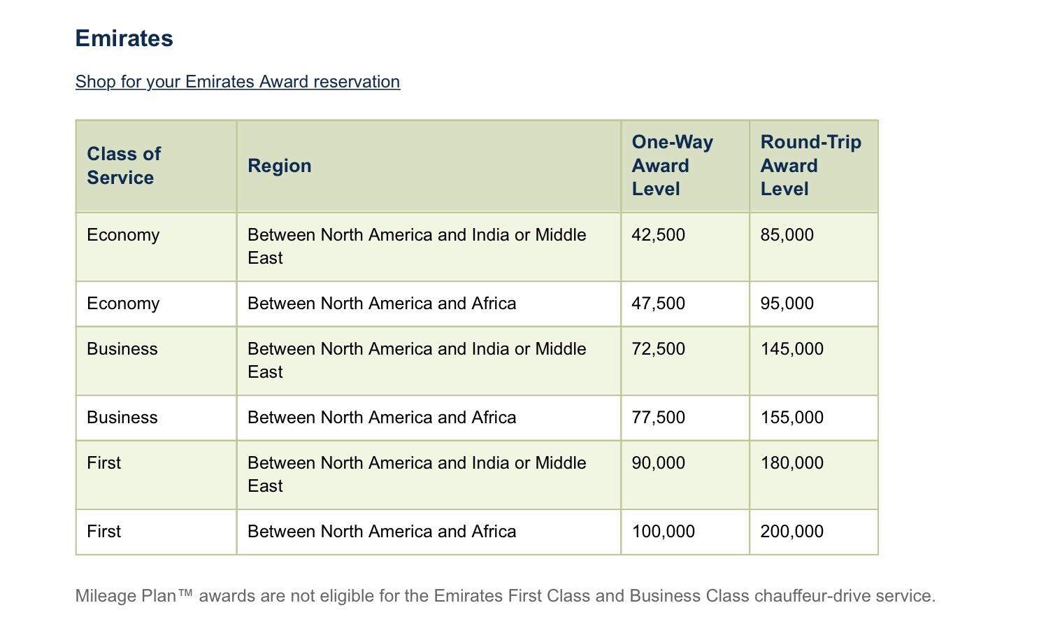 Alaska Emirates Chart First Class Award Flight