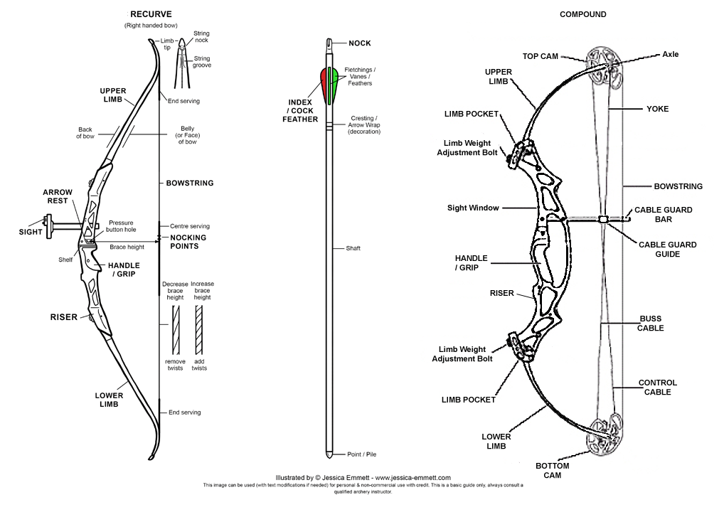 diagram of a draw