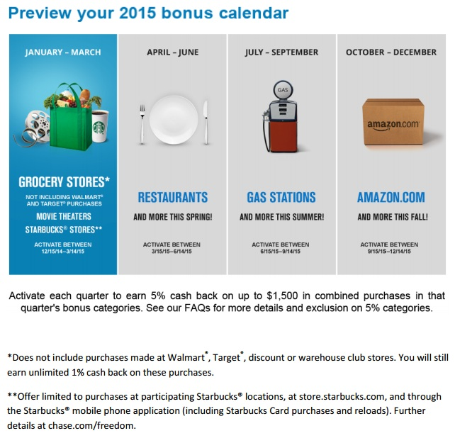 Chase Freedom 2015 Categories Complete 5 Calendar
