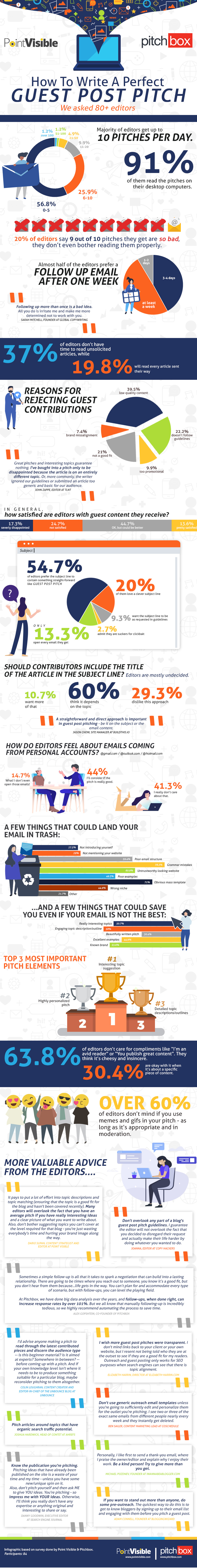 Guest post pitch statistics [Infographic]