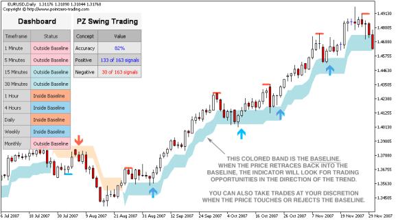 Swing Trading Indicators Pdf « Best Binary Options Profit ...