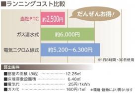 床暖房の経済性